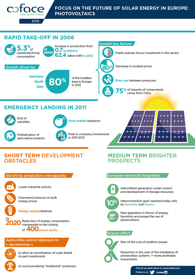 Focus on the future of solar energy in Europe