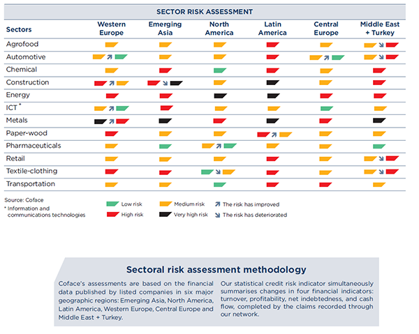 Appendix: Sector Risk Assessment