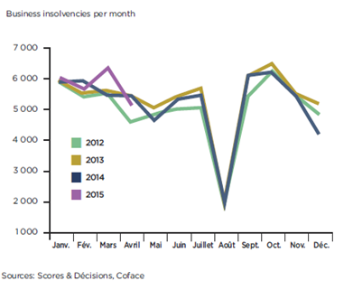 Business insolvencies per month