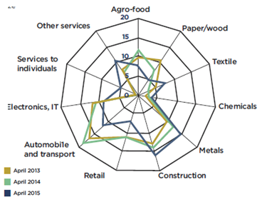 Top 3 worst hit sectors: Metals, Construction and Services to Individuals